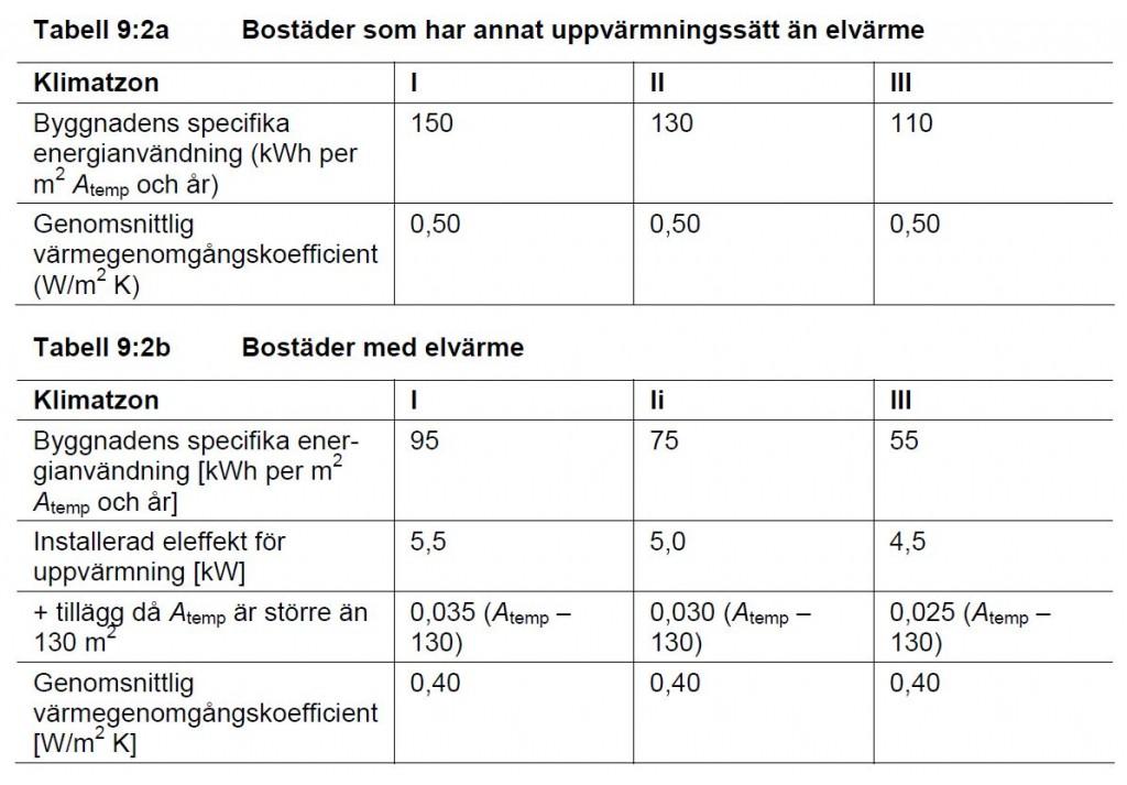 Tabell över energikrav i olika klimatzoner