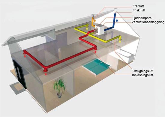 ftx-ventilation i ett hus